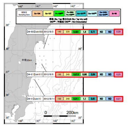 "2 Am-241 and Pu-238/239/240 measured from offshore Fukushima, Miyagi, Ibaraki, MEXT ""Within normal range"""