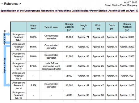 9 Beta nuclide detected from 4 more contaminated water reservoirs