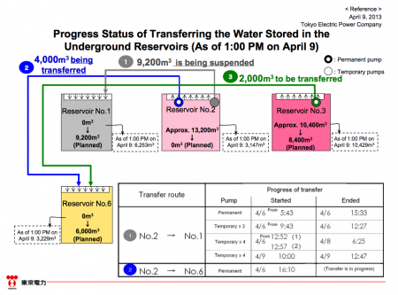 Progress status of transferring contaminated water from reservoirs