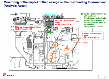 """Tepco """"No radiation detected underground due to the leakage from reservoirs"""""""