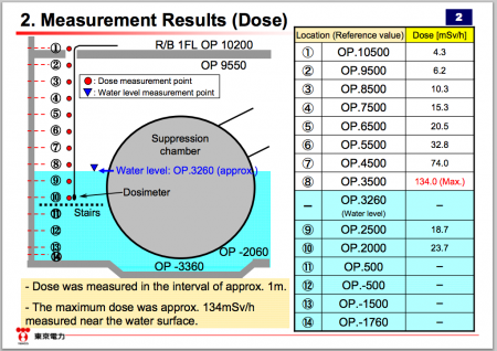 "2 Tepco ""No major damage was found in torus room of reactor2"""