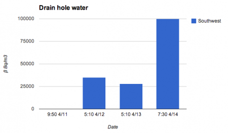 2 [Spreading leakage] Radiation level outside of reservoir No.1 increased 1.7 times much as one day before