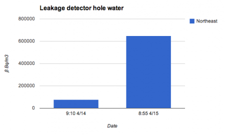 [Spreading leakage] Radiation level of reservoir No.3 jumped up to be 8.6 times much after transferring water