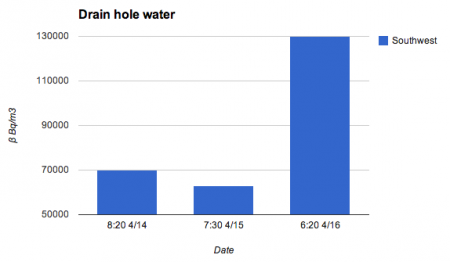 2 [Spreading leakage] Radiation level jumped up to be 2.7 times much in the back-up reservoir