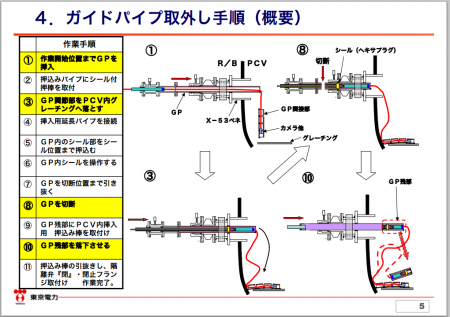 """Tepco had an endoscope stuck in PCV of reactor2, """"Cut and drop it into PCV"""""""