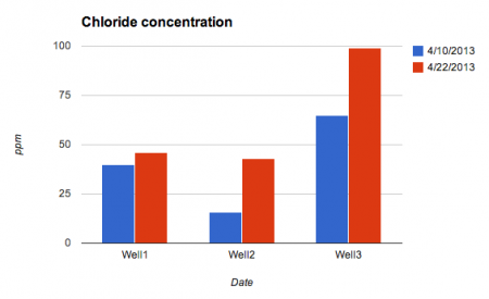 [Leakage]Chloride concentration increased 270% of 2 weeks ago in observation holes