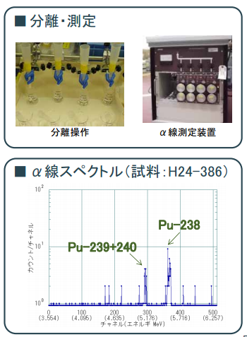 2 The leaking reservoirs may contain 1,300 Bq/m3 of Pu-238 and 110 Bq/m3 of Cm-244