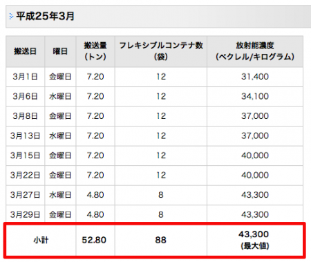 43,300 Bq/Kg from incineration ash in Chiba