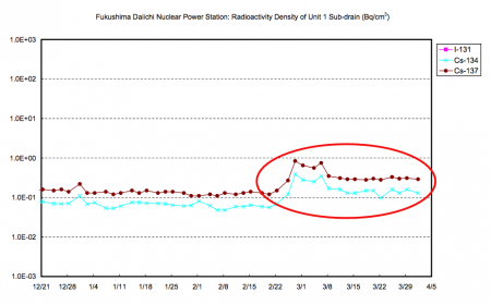 Radioactivity density of sub-drain in reactor1 remaining high level