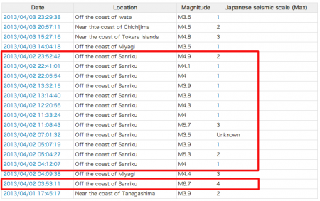 13 quakes hit offshore Sanriku on 4/2/2013, all 10km deep