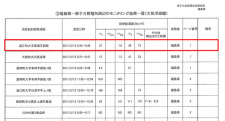 I-131 detected 9km NW of Fukushima plant 2.5 hours before the first venting of reactor1