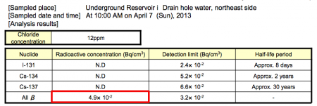 Beta nuclide detected from 4 more contaminated water reservoirs