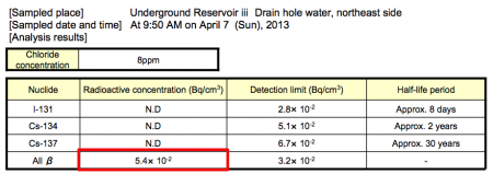 2 Beta nuclide detected from 4 more contaminated water reservoirs