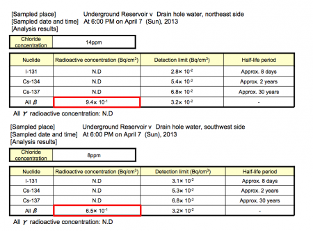 [Concealment?] 940,000 Bq/m3 measured from outside of reservoir5, data says no water in it