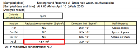 """3 [Hidden leakage ?] The """"Safe"""" reservoir No.6 lost 13 m3 of contaminated water within an hour"""