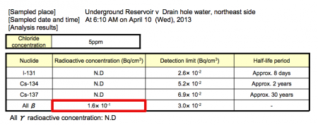 """4 [Hidden leakage ?] The """"Safe"""" reservoir No.6 lost 13 m3 of contaminated water within an hour"""