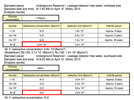 2 [Spreading leakage] Radiation detected from Southwest side of reservoir No.1 too