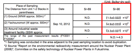 [Strontium90]  490 Bq/Kg of Strontium-90 measured from the soil of Fukushima nuclear plant
