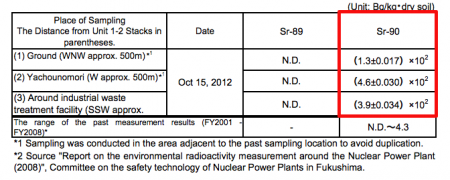 2 [Strontium90] 490 Bq/Kg of Strontium-90 measured from the soil of Fukushima nuclear plant
