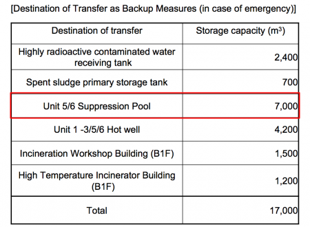 Tepco plans to transfer contaminated water to suppression pool of reactor5 and 6 for emergency