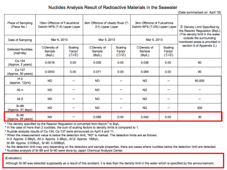 2 [1,900 Bq/m3] Sr-90 measured from Fukushima offshore seawater, Tepco admitted it's due to the accident