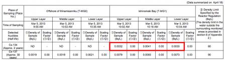 [Marine contamination] Cs-134 measured from Miyagi offshore seawater, radiation level not been decreasing