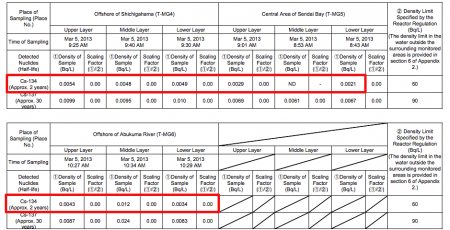 2 [Marine contamination] Cs-134 measured from Miyagi offshore seawater, radiation level not been decreasing