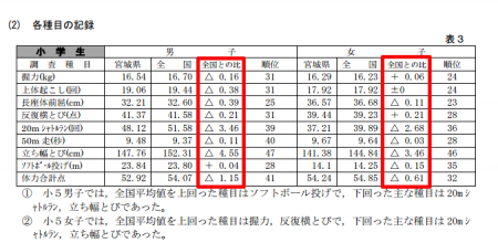 Physical strength of elementary school students significantly decreasing in Miyagi
