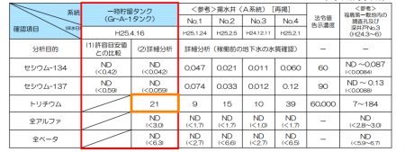 "2 Tepco is about to discharge pumped ground water to sea, ""They won't remove 21,000 Bq/m3 of Tritium"""