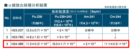 3 The leaking reservoirs may contain 1,300 Bq/m3 of Pu-238 and 110 Bq/m3 of Cm-244