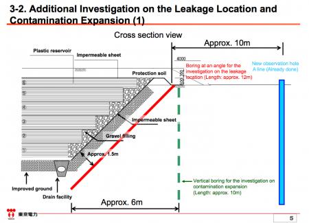 3 [Reservoir Leakage] Tepco to make 7 more borings beside each the leaking reservoir