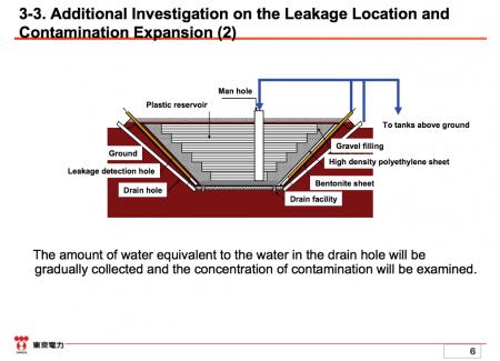4 [Reservoir Leakage] Tepco to make 7 more borings beside each the leaking reservoir