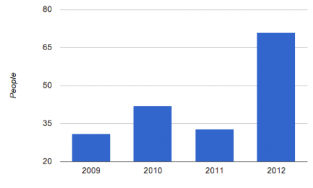 Death cases in 2012 of Yahoo news spiked up by 70% from 2010