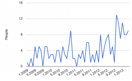 2 Death cases in 2012 of Yahoo news spiked up by 70% from 2010