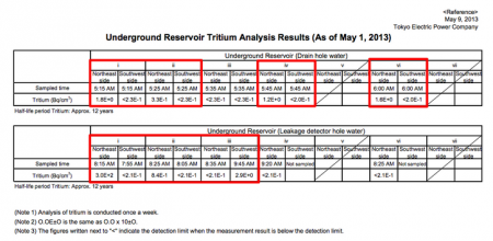 "[Leakage] Tritium found leaking from 3 of 5 reservoirs, ""Max was 300,000,000 Bq/m3"""