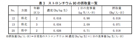 "[11months concealment] Sr-90 measured from children's food in Fukushima, Fukushima gov ""not dangerous level"""