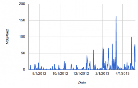 Fallout level in Fukushima city in increasing trend since the summer of 2012