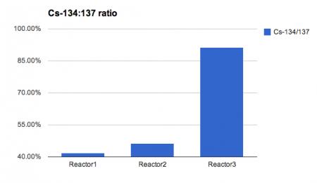 Cs-134:137 ratio of reactor3 sub-drain is 91.3% on 5/20/2013
