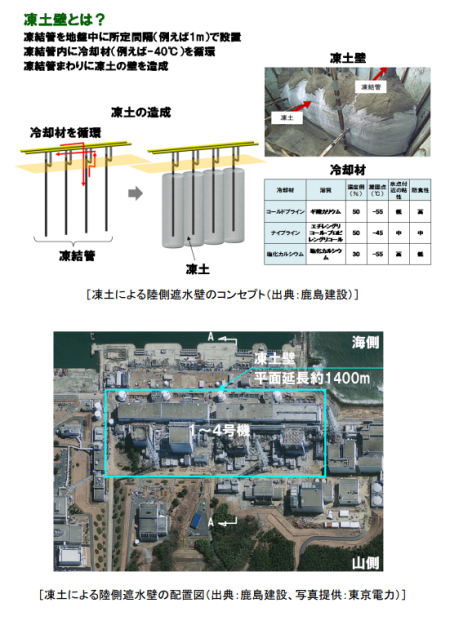 Tepco to consider freezing ground for 1400m to stop ground water flowing into the plant
