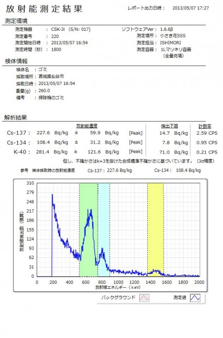 336 Bq/Kg from vacuum cleaner dust in Sendai Miyagi