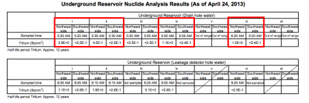 [Out of control] Tritium measured outside of 4 from5 reservoirs, max reading 1.9 times much as 1 week ago