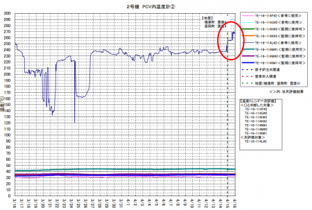 "2 Reactor2 temperature spiked up by 30℃ after M5.5 of 4/14/2013, Tepco ""The thermometer has no credibility"""