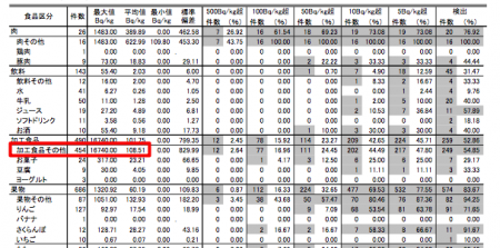 [Distributed ?] 16,740 Bq/Kg from PROCESSED shiitake mushroom