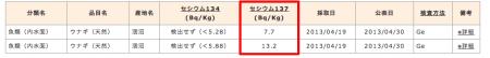 "Cs-137 measured from 2 of the 2 eel samples in Ibaraki, ""Max was 13.2 Bq/Kg"""