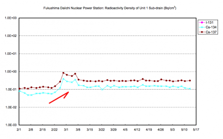 2 Radioactivity density in reactor1 sub-drain has been stably high since late Feb 2013