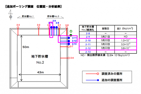 "[Major leakage] All β detected from 2 more observation holes of reservoir No.2, ""Max as 380,000 Bq/m3"""