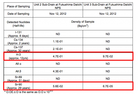 56,000 Bq/m3 of Strontium-90 measured from sub-drain of reactor2