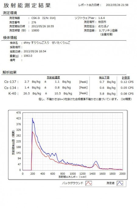 3 Cs-134/137 measured from apple juice of Aomori prefecture
