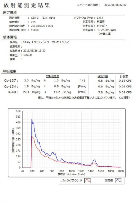 2 Cs-134/137 measured from apple juice of Aomori prefecture