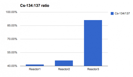 Cs-134:137 ratio of reactor3 sub-drain is 91.3% on 5/20/2013